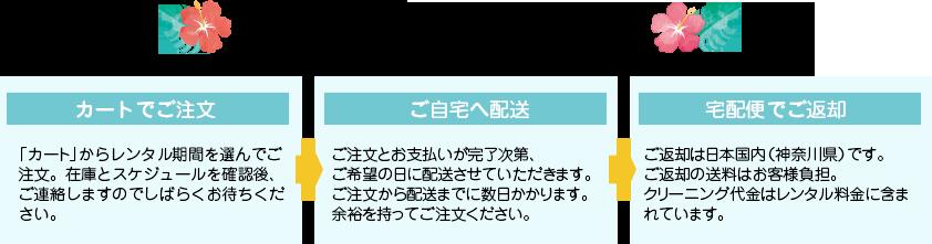 日本で宅配レンタルご利用の流れ